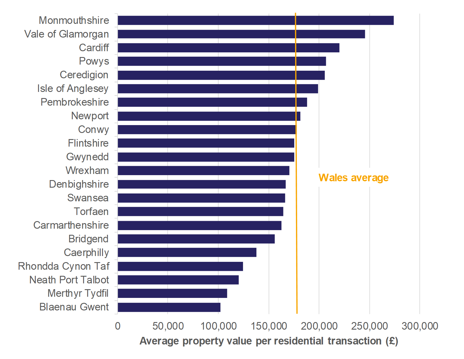 Figure 8.4 shows the average property value per residential transaction, for all local authorities and a Wales average.