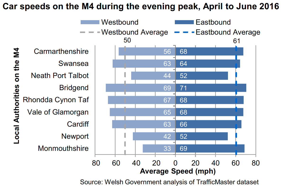 Chart showing average speeds for the stretches of M4 in each local authority in Wales during the evening peak. The average speed in Monmouthshire, westbound was 33 mph. This was the slowest average speed for any time, direction or local authority.