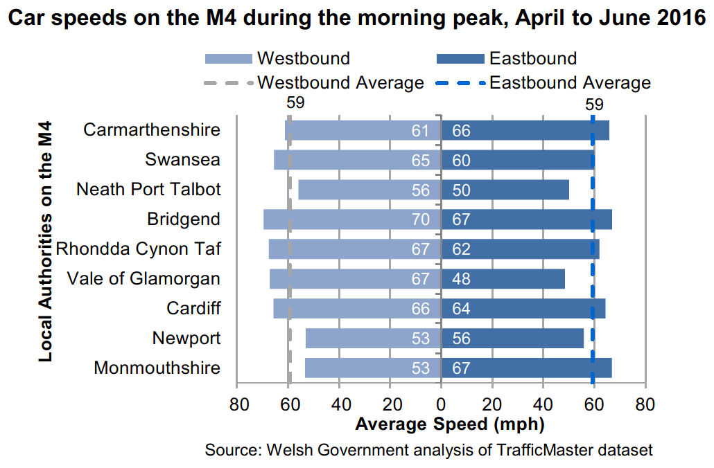 Chart showing average speeds for the stretches of M4 in each local authority in Wales during the morning peak. Neath Port Talbot and Newport are the only local authorities where the average speed is below 60 mph in both directions.