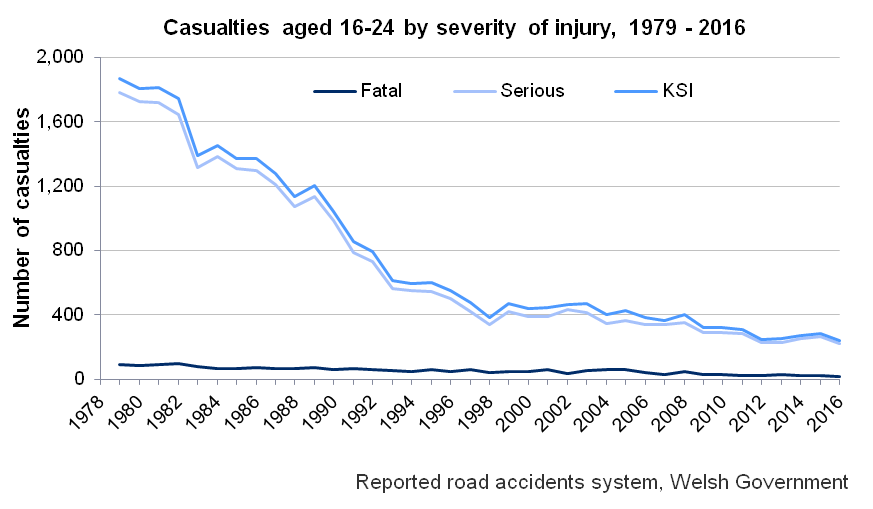 Chart showing the number of casualties involved in police recorded road accidents aged 16-24 on Welsh roads, 1979 - 2016 by severity. The chart shows an overall decline since 1979 for all severities. Source: Reported road accidents system, Welsh Government