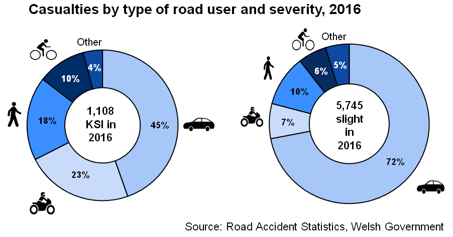 Casualties by type of road user and severity, 2016. 1,108 KSI in 2016, of which: 45% cars; 23% motorbikes; 18% pedestrians; 10% pedal cyclists; 4% other. 5,745 slight in 2016, of which; 72% cars; 7% motorbikes; 10% pedestrians; 6% pedal cyclists; 5% other.
