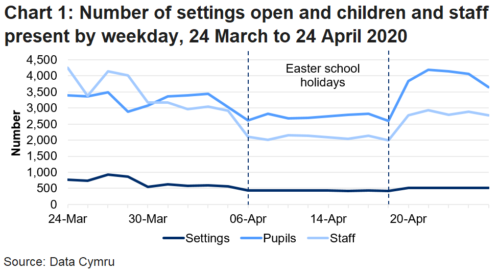 The line chart shows that the number of settings open and pupils and staff in attendance fell during the Easter school holidays, but increased in the latest week. The number of pupils in attendance was higher in the latest week than in any previous week since the data collection began, but the number of settings open and staff in attendance was lower than it was before the Easter school holidays.