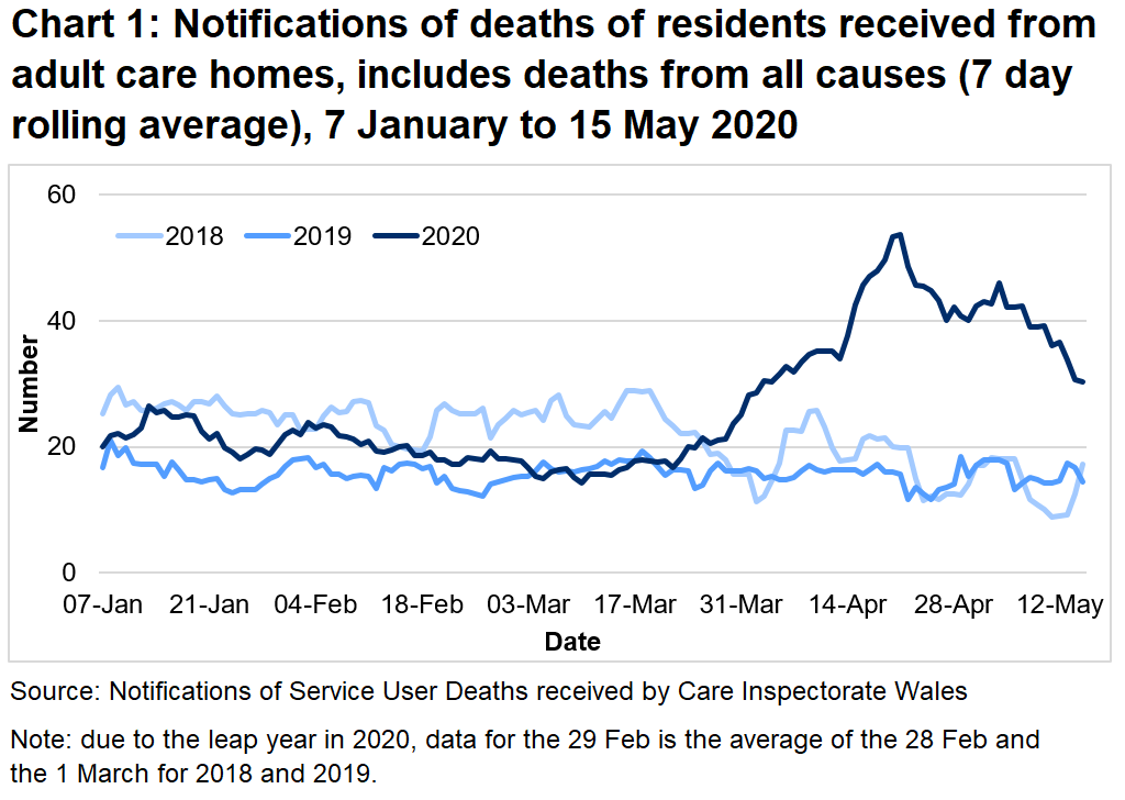 CIW have been notified of 2,377 deaths in adult care homes residents since the 1 March 2020. This covers deaths from all causes, not just COVID-19. This is 99% higher than the number of deaths reported for the same time period last year, and 62% higher than for the same period in 2018.