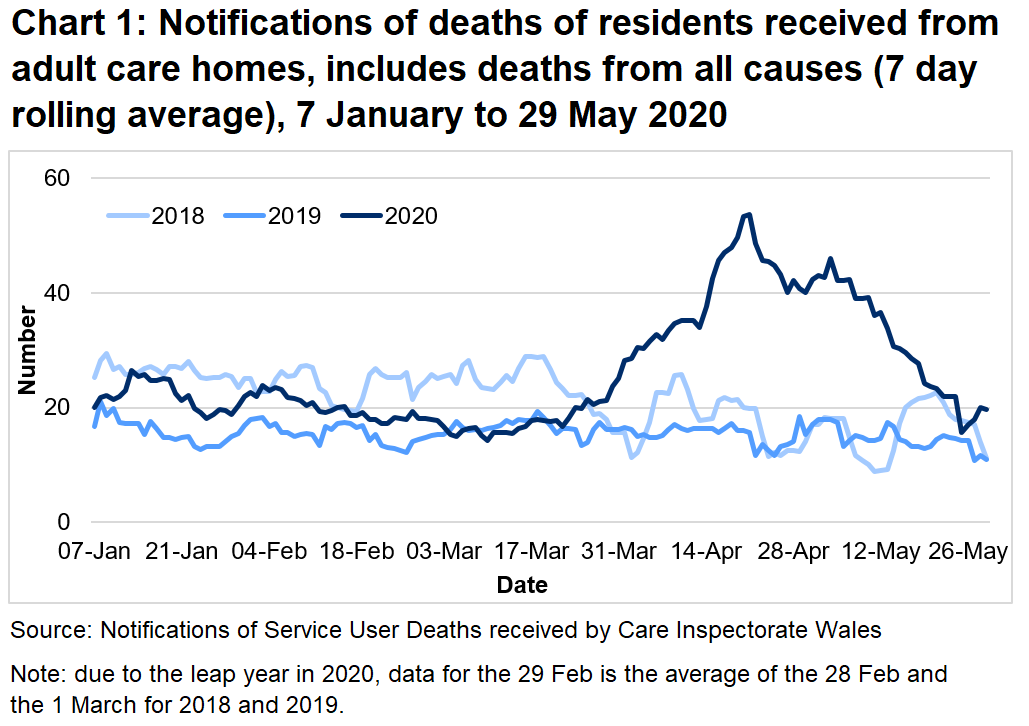 Chart 1: Notifications of deaths of residents received from adult care homes, includes deaths from all causes (7 day rolling average): CIW have been notified of 2,669 deaths in adult care homes residents since the 1 March 2020. This covers deaths from all causes, not just COVID-19. This is 94% higher than the number of deaths reported for the same time period last year, and 58% higher than for the same period in 2018.