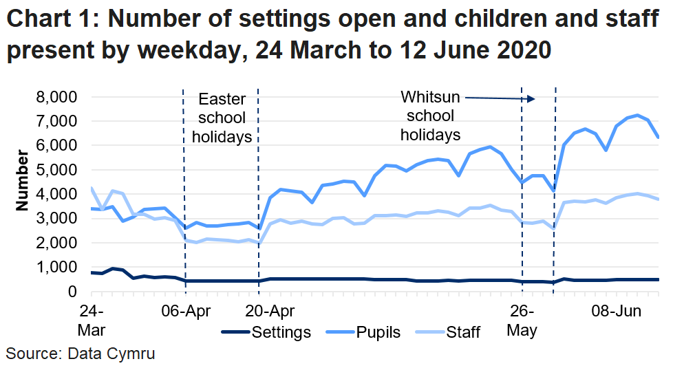The line chart shows that the number of settings open and pupils and staff in attendance fell during the Easter school holidays and the Whitsun holidays, but reached a peak in the latest week of 8 to 12 June .