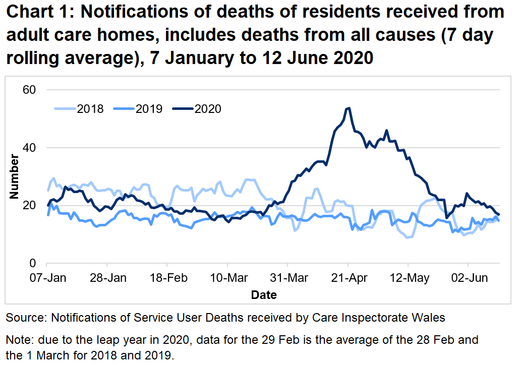 CIW have been notified of 2,937 deaths in adult care homes residents since the 1 March 2020. This covers deaths from all causes, not just COVID-19. This is 86% higher than the number of deaths reported for the same time period last year, and 54% higher than for the same period in 2018.