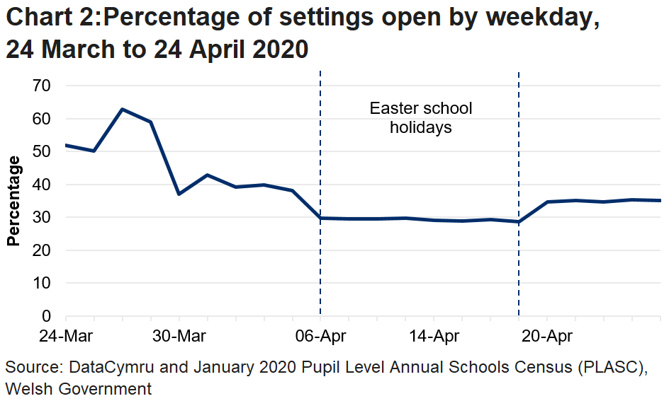 The line chart shows that the percentage of settings open fell during the Easter school holidays, but increased in the latest week. The percentage of settings open in the latest week was lower than it was before the Easter school holidays.
