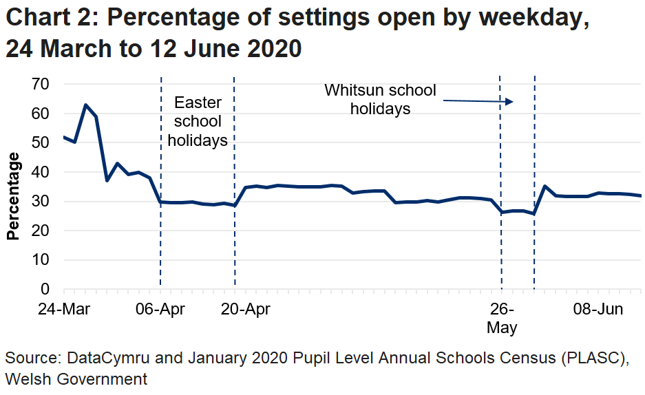 The line chart shows that the percentage of settings open fell during the Easter school holidays, increased afterwards but has now fallen to the levels seen during the Easter holidays.