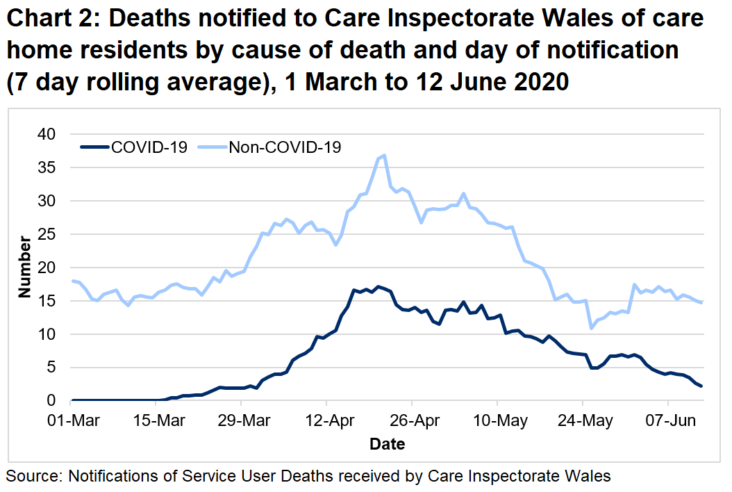 CIW has been notified of 713 care home resident deaths with suspected or confirmed COVID-19. This makes up 24% of all reported deaths.  325 of these were reported as confirmed COVID-19 and 388 suspected COVID-19. The first suspected COVID-19 death notified to CIW was on the 16th March, which occurred in a hospital setting.