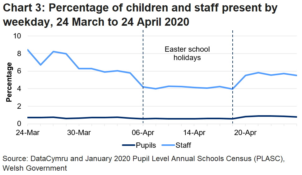 The line chart shows that the percentage of pupils and staff in attendance fell during the Easter school holidays, but increased in the latest week. The percentage of pupils in attendance was higher in the latest week than in any previous week since the data collection began, but the percentage of staff in attendance was lower than it was before the Easter school holidays.