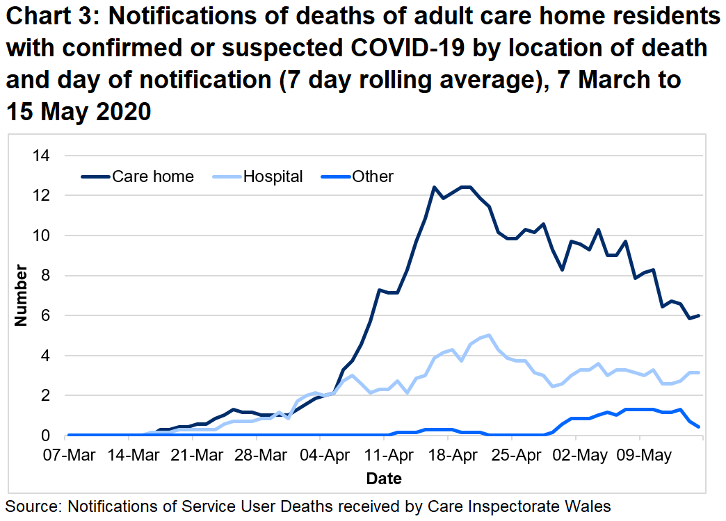 Between 01/03/20 and 15/05/20:  69% of suspected and confirmed COVID-19 deaths were located in the care home. 28% of suspected and confirmed COVID-19 deaths were located in the hospital.