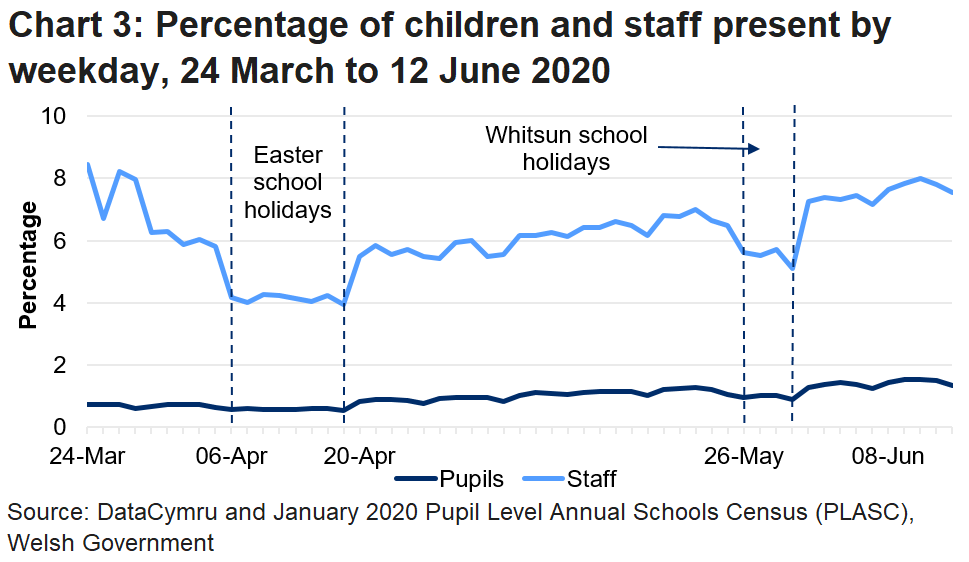 The line chart shows that the percentage of pupils and staff in attendance fell during the Easter school holidays and the Whitsun holidays, but was generally increasing during the period in between. The percentage of pupils in attendance was higher in this latest week than in any previous week since the data collection began.