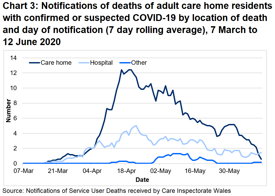 Between 01 March 20 and 12 June 20:  69% of suspected and confirmed COVID-19 deaths were located in the care home. 28% of suspected and confirmed COVID-19 deaths were located in the hospital.
