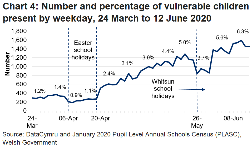 The line chart shows that the percentage of vulnerable children in attendance fell during the Easter school holidays and the Whitsun holidays, but reached its peak during the latest week of 8 to 12 June.