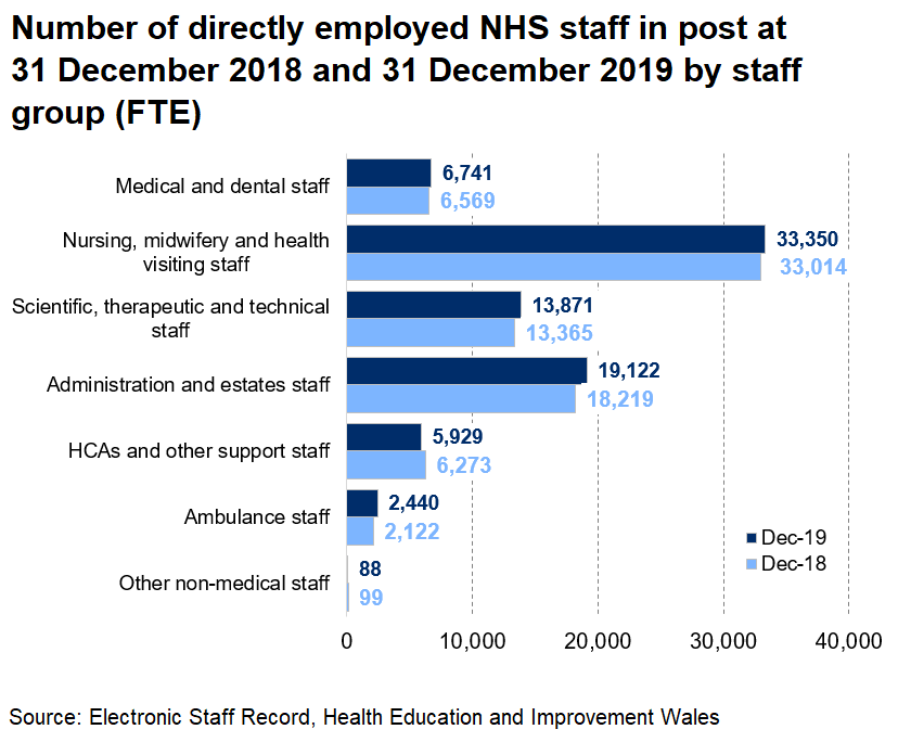 Chart showing NHS staff by staff group at 31 December 2019 compared with the previous year. The chart shows that apart from 'HCAs and other support staff', and 'other non-medical staff', all the staff groups show an increase at 31 December 2019.