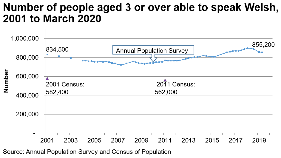 The chart shows the results of the APS from 2001 to the end of March 2020. In 2001 there were 834,500 Welsh speakers. The trend declines to 2007 and then increases again to 855,200 by the end of March 2020. The Census results for 2001 and 2011 are also plotted on the same for chart, to illustrate that the Census estimates for the number of welsh speakers are considerably lower; over 200,000 lower.