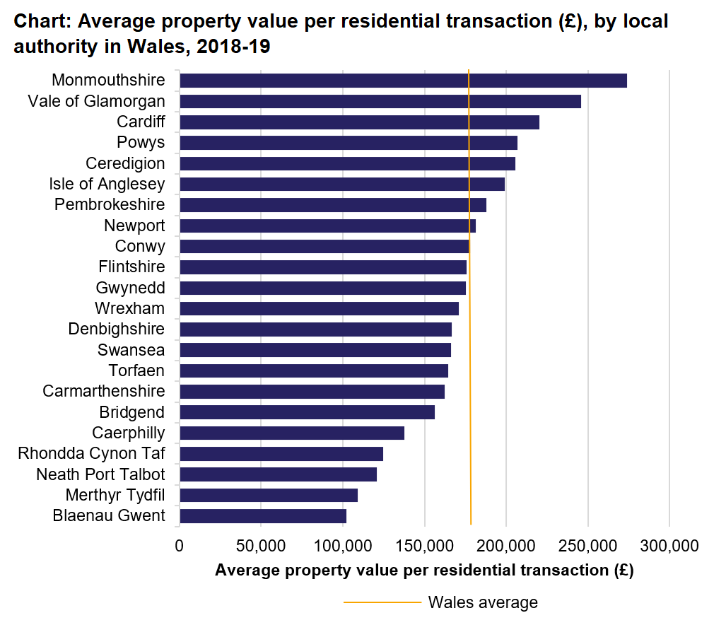 The chart shows the average property value per residential transaction in April 2018 to March 2019, for all local authorities and a Wales average. For residential transactions, the highest average property values (or consideration) per transaction were in Monmouthshire (£274,000) and Vale of Glamorgan (£245,700), and lowest in Blaenau Gwent (£102,200) and Merthyr Tydfil (£109,000).