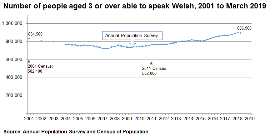 The chart shows the results of the APS from 2001 to the end of March 2019. In 2001 there were 834,500 Welsh speakers. The trend declines to 2007 and then increases again to 896,900 by the end of March 2019. The Census results for 2001 and 2011 are also plotted on the same for chart, to illustrate that the Census estimates for the number of welsh speakers are considerably lower - over 200,000  lower.