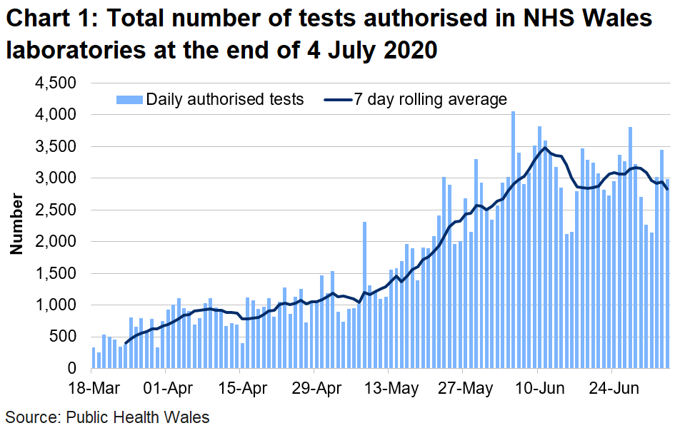 Chart on the number of tests authorised in NHS Wales laboratories at the end of 4 July 2020. The number of tests authorised in NHS Wales laboratories has been on the rise since the middle of May until the start of June where there have been small fluctuations since.