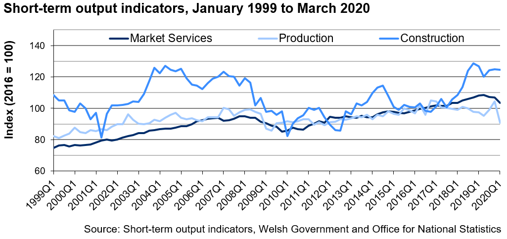 The chart shows the time series for the indices of production, construction, and market services since 1999. The overall trend is the indices of market services and production have generally increased since 1999. Whereas, the index of construction has fluctuated over the same time period.