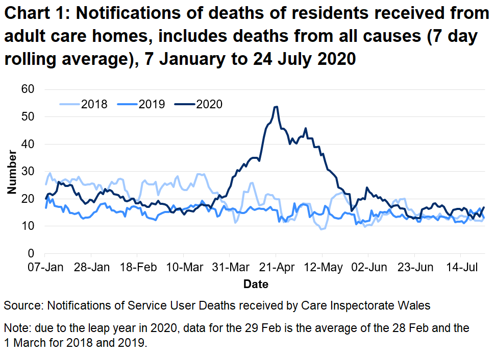 Chart 1: Notifications of deaths of residents received from adult care homes, includes deaths from all causes (7 day rolling average): CIW have been notified of 3,599 deaths in adult care homes residents since the 1 March 2020. This covers deaths from all causes, not just COVID-19. This is 69% higher than the number of deaths reported for the same time period last year, and 44% higher than for the same period in 2018.