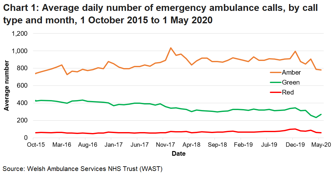 Chart 1 shows the average daily number of emergency ambulance calls, by call type and month. It shows the number of emergency calls received by the Welsh Ambulance Services NHS Trust (WAST) had been rising steadily over the long term but has more recently decreased due to the COVID-19 pandemic.