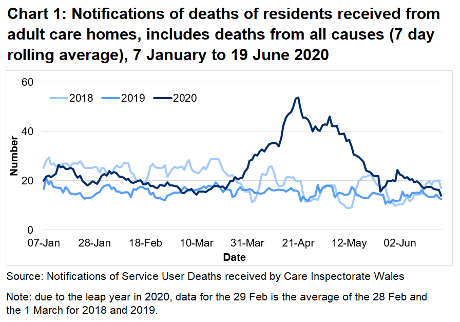 Chart 1: Notifications of deaths of residents received from adult care homes, includes deaths from all causes (7 day rolling average):  CIW have been notified of 3,035 deaths in adult care homes residents since the 1 March 2020. This covers deaths from all causes, not just COVID-19. This is 82% higher than the number of deaths reported for the same time period last year, and 50% higher than for the same period in 2018.