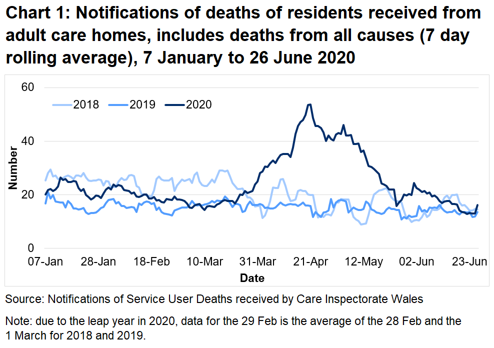 Chart 1: Notifications of deaths of residents received from adult care homes, includes deaths from all causes (7 day rolling average):  CIW have been notified of 3,148 deaths in adult care homes residents since the 1 March 2020. This covers deaths from all causes, not just COVID-19. This is 78% higher than the number of deaths reported for the same time period last year, and 48% higher than for the same period in 2018.