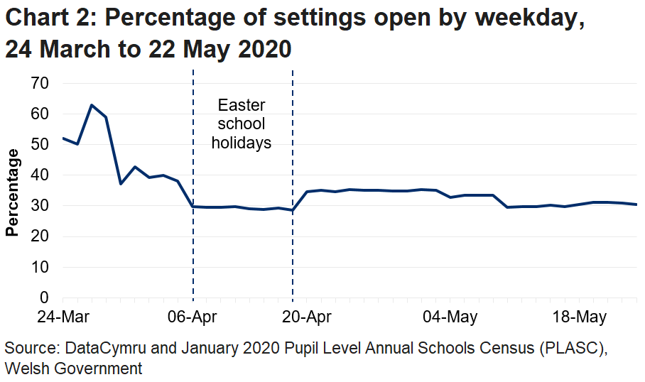 The line chart shows that the percentage of settings open fell during the Easter school holidays, increased afterwards but has now returned to the levels seen during the school holidays.