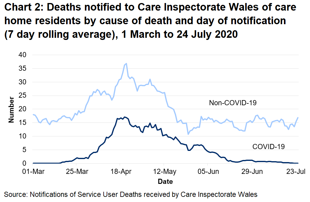 Chart 2: Deaths notified to Care Inspectorate Wales of care home residents by cause of death and day of notification (7 day rolling average), 1 March to 24 July 2020: CIW has been notified of 736 care home resident deaths with suspected or confirmed COVID-19. This makes up 20% of all reported deaths. 342 of these were reported as confirmed COVID-19 and 394 suspected COVID-19. The first suspected COVID-19 death notified to CIW was on the 16th March, which occurred in a hospital setting.