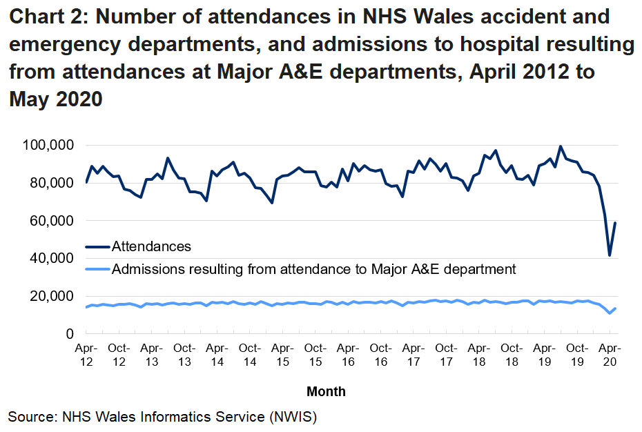 Chart 2 shows the number of attendances in NHS Wales accident and emergency departments, and admissions to hospital resulting from attendances at Major A&E departments, by month. A&E attendances are generally higher in the summer months than the winter. The drop off in attendances due to the COVID-19 pandemic can also be seen.