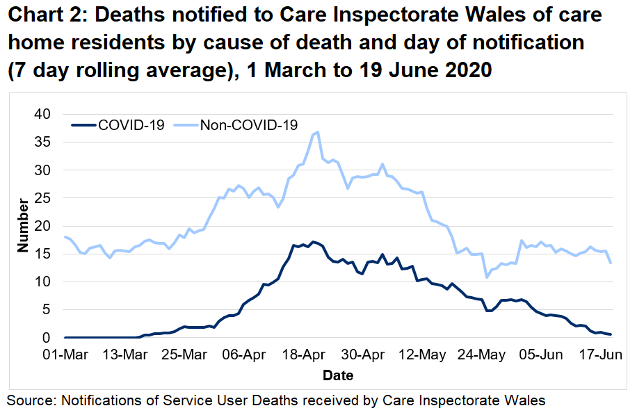 Chart 2: Deaths notified to CIW of care home residents by cause of death and day of notification (7 day rolling average): CIW has been notified of 717 care home resident deaths with suspected or confirmed COVID-19. This makes up 24% of all reported deaths.  328 of these were reported as confirmed COVID-19 and 389 suspected COVID-19. The first suspected COVID-19 death notified to CIW was on the 16th March, which occurred in a hospital setting.