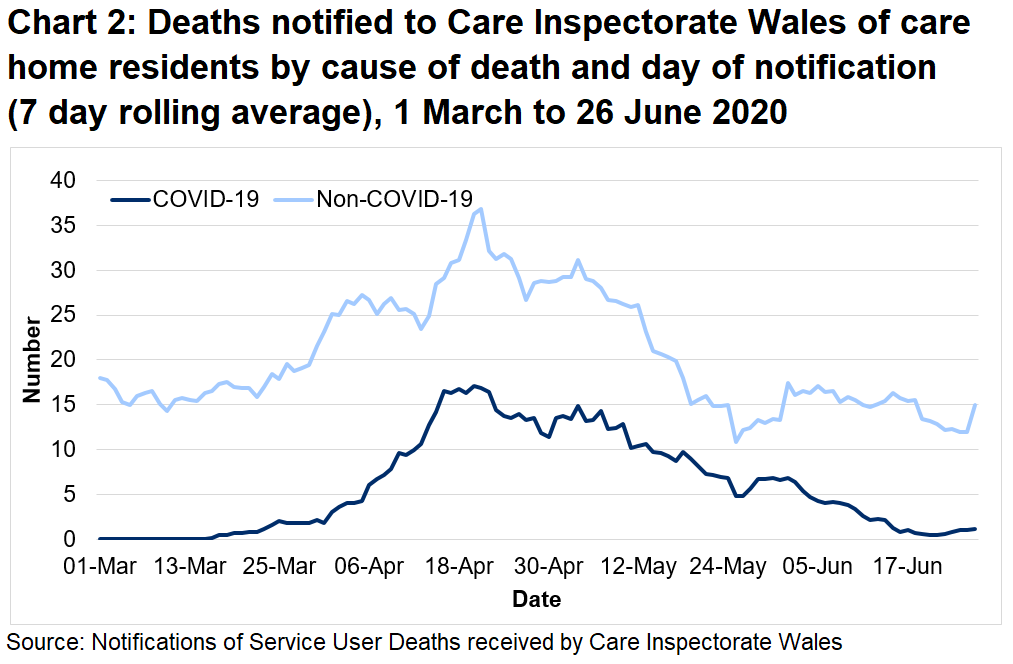 Chart 2: Deaths notified to CIW of care home residents by cause of death and day of notification (7 day rolling average): CIW has been notified of 725 care home resident deaths with suspected or confirmed COVID-19. This makes up 23% of all reported deaths.  335 of these were reported as confirmed COVID-19 and 390 suspected COVID-19. The first suspected COVID-19 death notified to CIW was on the 16th March, which occurred in a hospital setting.
