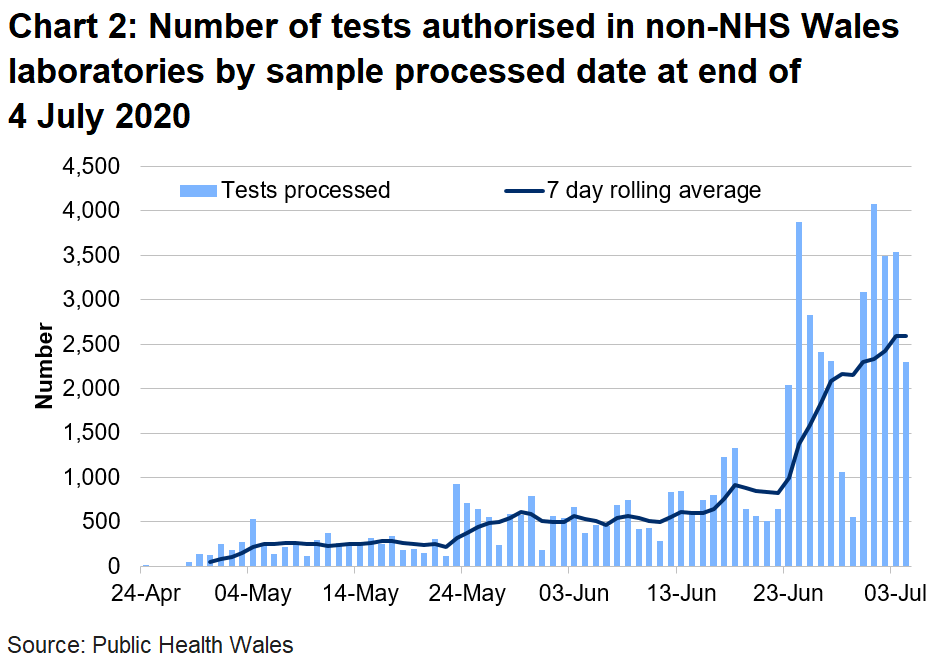 Chart on the number of tests authorised in non-NHS Wales laboratories by sample processed date at 7pm on 4 July 2020. The number of tests processed in non- NHS Wales laboratories has been on the rise since the middle of May, which coincides with the roll out of home testing in Wales. There has been an increase in tests due to the roll out of the care home portal.