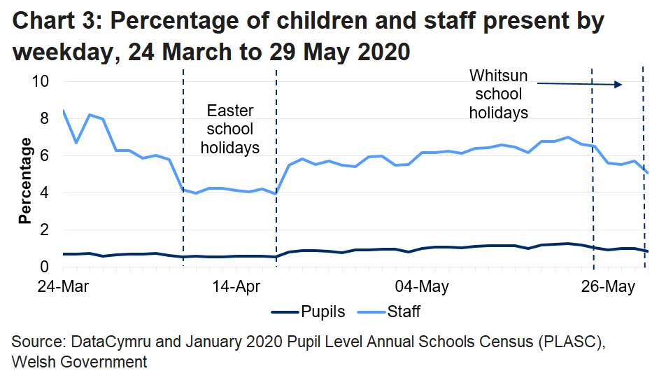 The line chart shows that the percentage of pupils and staff in attendance fell during the Easter school holidays and the Whitsun holidays, but was generally increasing during the period in between. The percentage of pupils in attendance was higher in the week of 18-22 May than in any previous week since the data collection began, but the percentage of staff in attendance was lower than it was before the Easter school holidays.