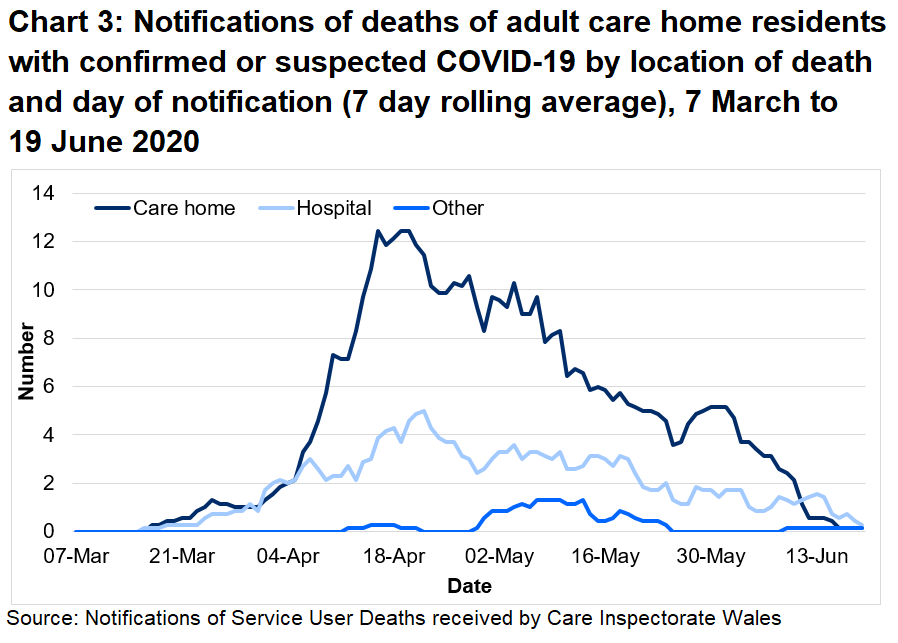 Chart 3: Notifications of deaths of adult care home residents with confirmed or suspected COVID-19 by location of death and day of notification (7 day rolling average): Between 01 March 20 and 19 June 20: 68% of suspected and confirmed COVID-19 deaths were located in the care home. 28% of suspected and confirmed COVID-19 deaths were located in the hospital.