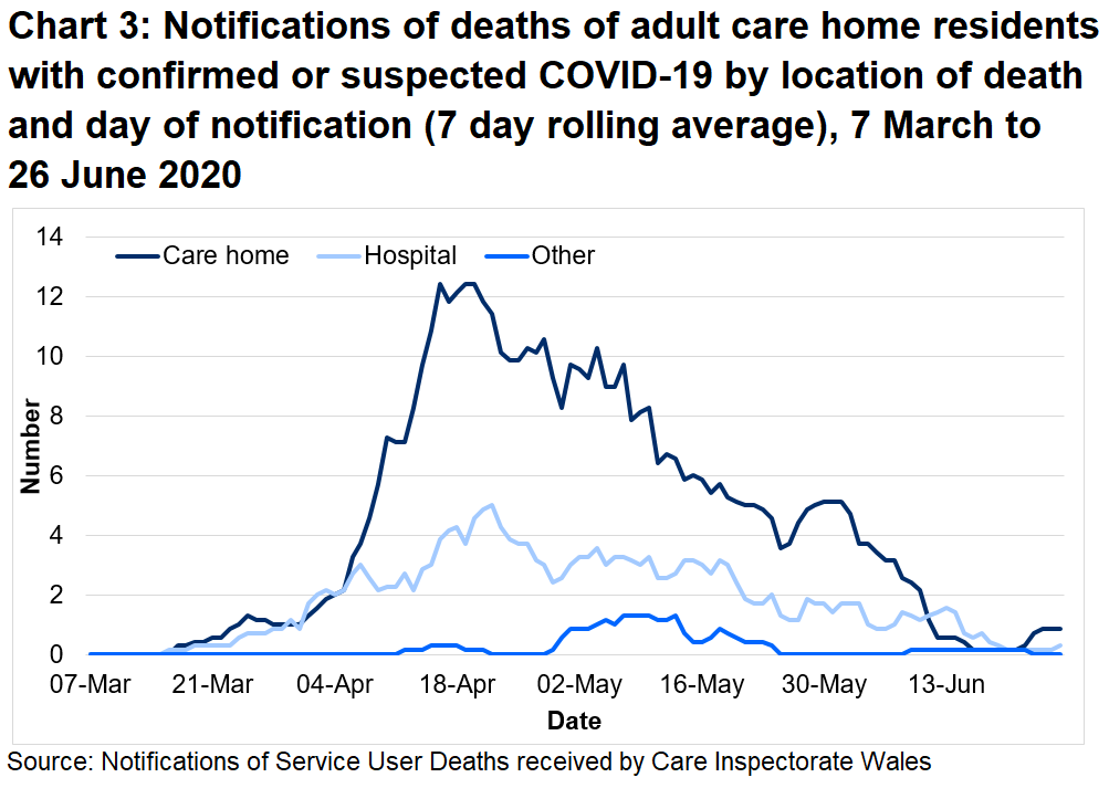 Chart 3: Notifications of deaths of adult care home residents with confirmed or suspected COVID-19 by location of death and day of notification (7 day rolling average): Between 01 March 20 and 26 June 20: 69% of suspected and confirmed COVID-19 deaths were located in the care home. 28% of suspected and confirmed COVID-19 deaths were located in the hospital.