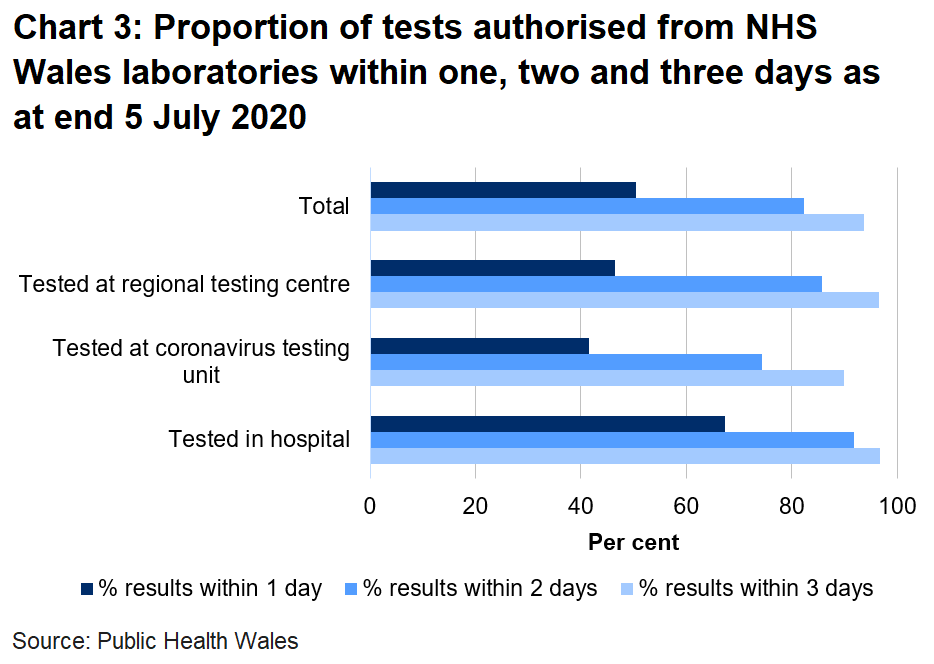 Chart on the proportion of tests authorised from NHS Wales laboratories within one, two and three days as at end 5 July 2020. Of all tests authorised from NHS Wales laboratories, 82% were returned within two days. This varies across centre type with 74% returned within two days in coronavirus testing units compared to 92% in hospitals.