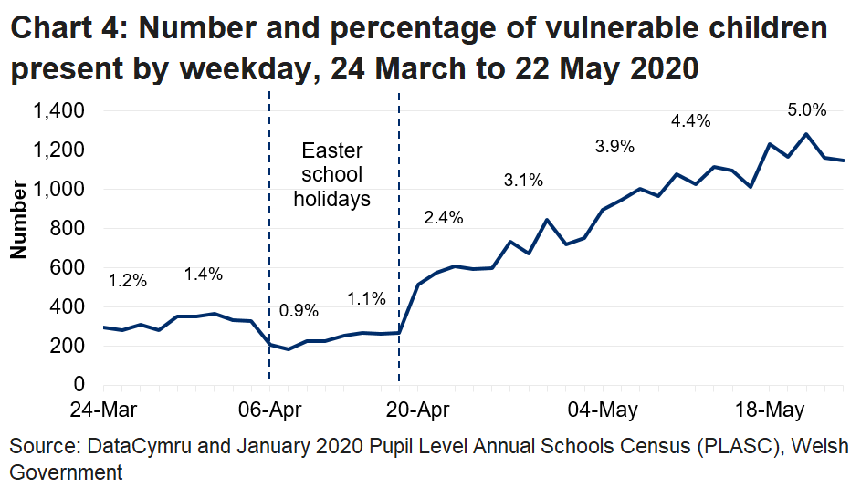 The line chart shows that the percentage of vulnerable children in attendance fell during the Easter school holidays, but increased in the latest week to its highest level.