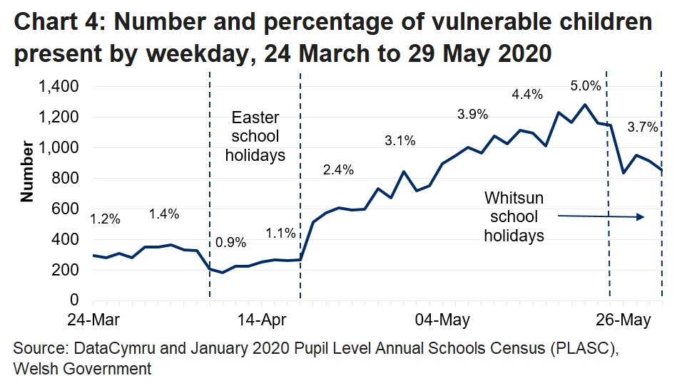 The line chart shows that the percentage of vulnerable children in attendance fell during the Easter school holidays and the Whitsun holidays, but was at its peak during the week of 18-22 May.