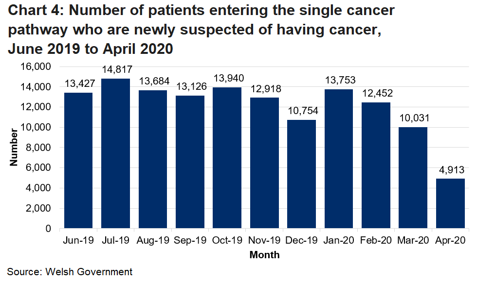 Chart 4 shows the Experimental statistics for the number of newly diagnosed patients entering the single cancer pathway by month.