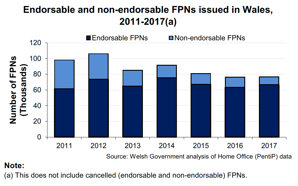 This chart shows the number of endorsable and non-endorsable FPNs issued in wales between 2011 and 2017. In 2017, there was a 5.3% increase in endorsable FPNs (up 3,371) and a 23.8% fall in non-endorsable FPNs (down 3,072) when compared to 2016. In 2017 endorsable FPNs accounted for 87.2% (66,811) of FPNs and non-endorsable FPNs accounted for 12.8% (9,815).