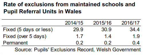A table showing the rate of exclusions per 1,000 pupils in Wales from 2014/15 to 2016/17. In 2016/17 there were 34.4 fixed term exclusions of 5 days or less, 1.9 fixed term exclusions of over 5 days, and 0.4 permanent exclusions per 1,000 pupils. The rates in 2016/17 are all higher than in the previous two years.