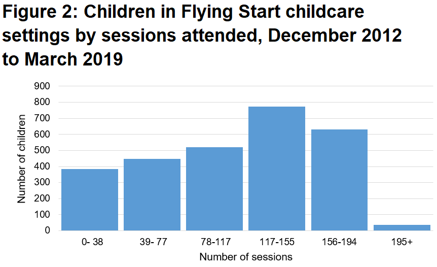 Around a quarter of children attended 156 or more childcare sessions. Most attended fewer sessions than this.