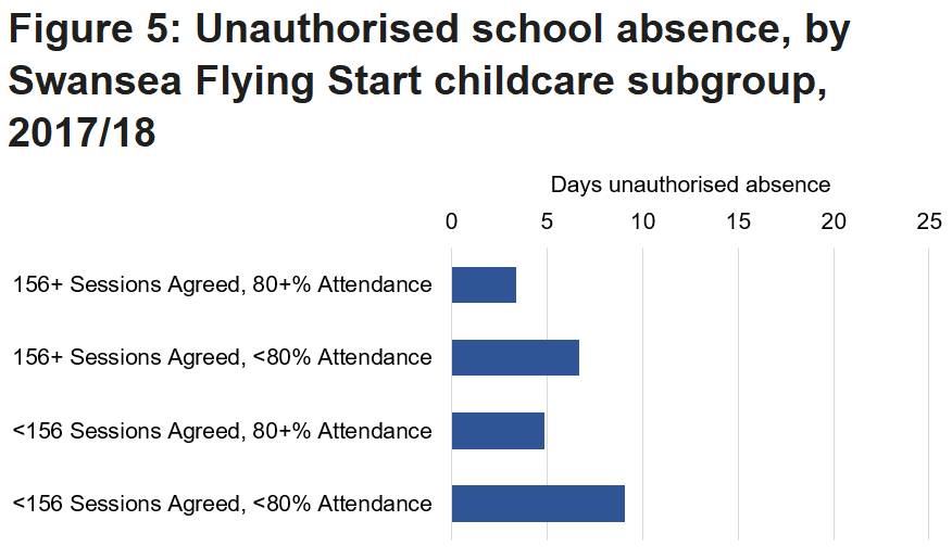 Children with lower attendance in Flying Start childcare tended to have higher numbers of days of unauthorised absence in primary school in 2017/18.