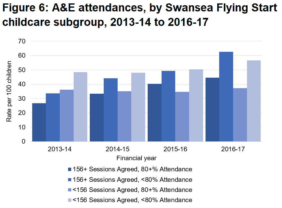 A&E attendances have increased since 2013-14 but tend to be higher for those with lower attendance in Flying Start childcare