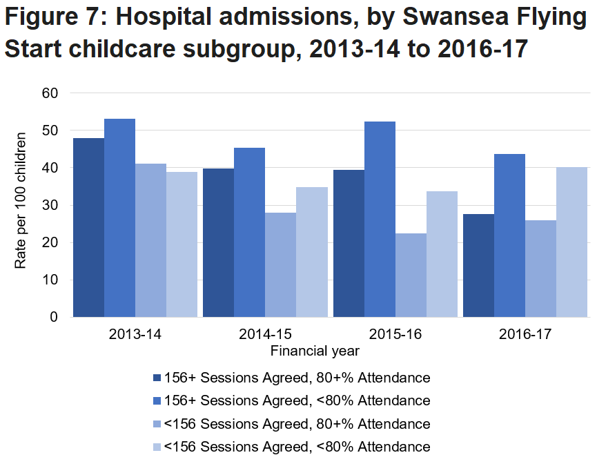 Hospital admission rates for under 5s decreased for all childcare subgroups by 2015-16 with higher admissions for those with lower attendance in Flying Start childcare