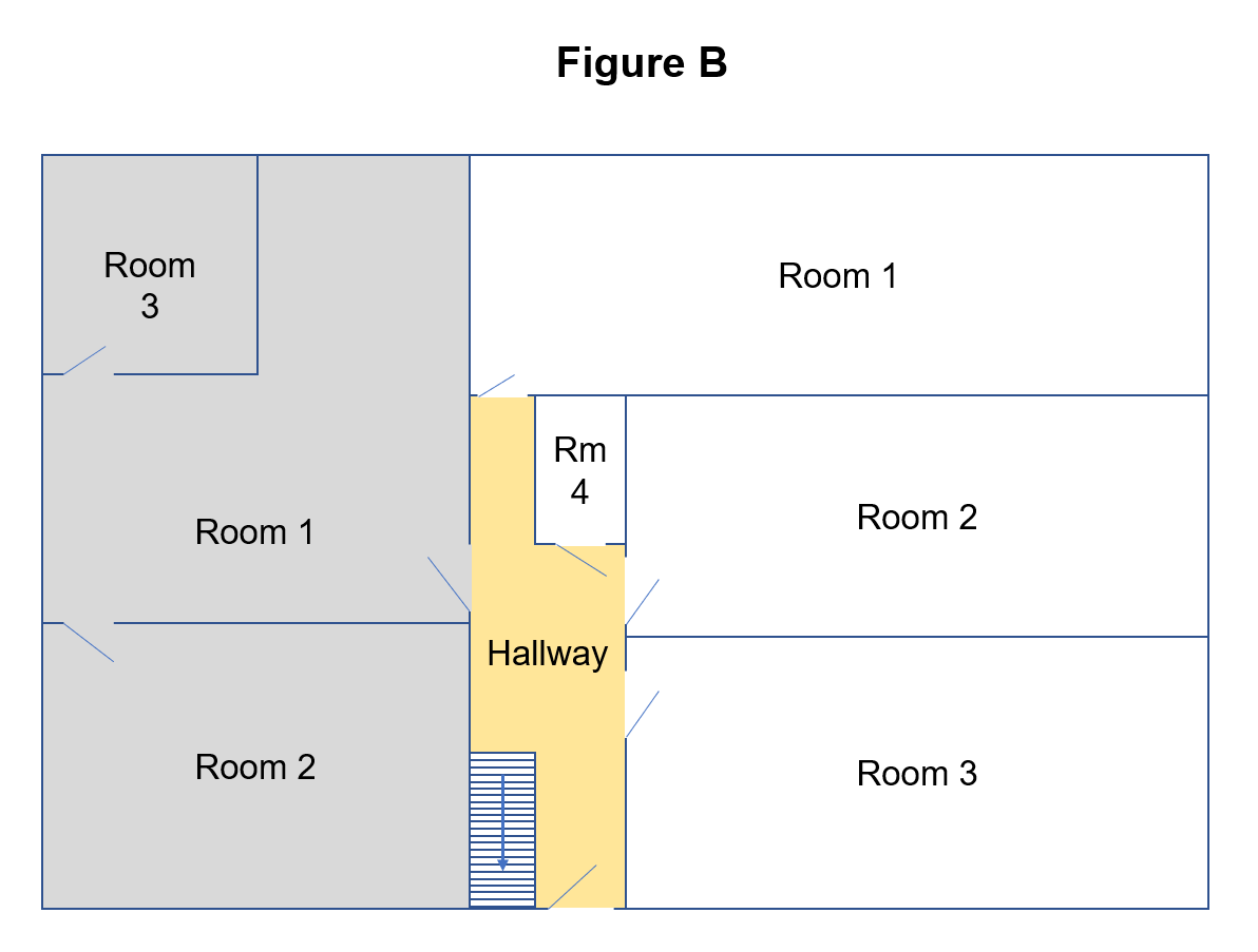 Figure B shows a house with a hallway where each of the rooms are individually accessed off the hallway, except three that are interconnected, from which there is only one door into the hallway.