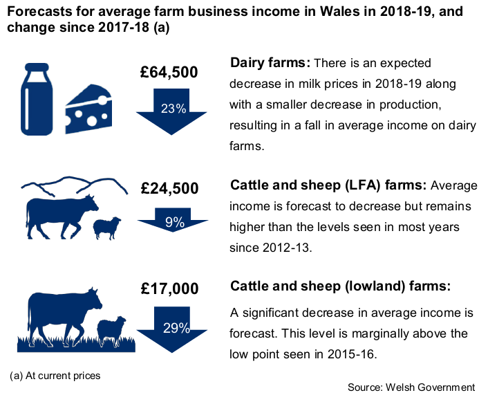 Forecasts for average farm business income in Wales in 2018-19, and change since 2017-18 (a) Dairy farms (£64,500, down by 25%): There is an expected decrease in milk prices in 2018-19 along with a smaller decrease in production, resulting in a fall in average income on dairy farms. Cattle and sheep (LFA) farms (£24,500,down by 9%): Average income is forecast to decrease but remains higher than the levels seen in most years since 2012-13. Cattle and sheep (lowland) farms (£17,000, down by 29%):  A significant decrease in average income is forecast. This level is marginally above the low point seen in 2015-16. (a) At current prices Source: Welsh Government