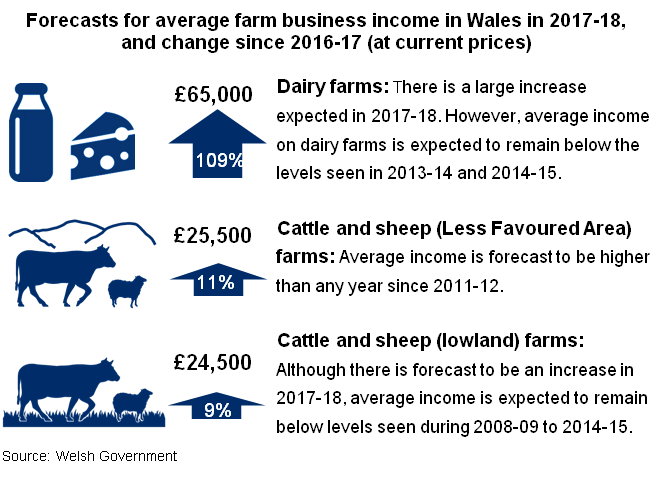 "Forecasts for average farm business income in Wales in 2017-18, and change since 2016-17 (at current prices)"" alt=""Dairy farms: There is a large increase expected in 2017-18. However, average income on dairy farms is expected to remain below the levels seen in 2013-14 and 2014-15. Cattle and sheep (Less Favoured Area) farms: Average income is forecast to be higher than any year since 2011-12. Cattle and sheep (lowland) farms: Although there is forecast to be an increase in 2017-18, average income is expected to remain below levels seen during 2008-09 to 2014-15. Following two years when Total Income from Farming was particularly low, the 2017 forecast is more in line with the figure seen in 2014. Source: Welsh Government"